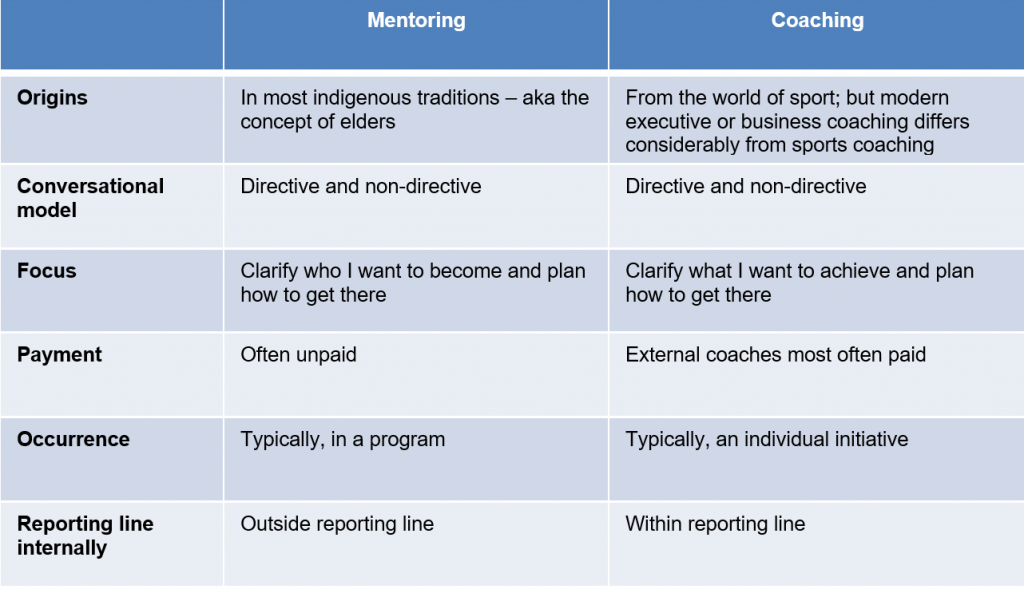 Features of Coaching and Mentoring