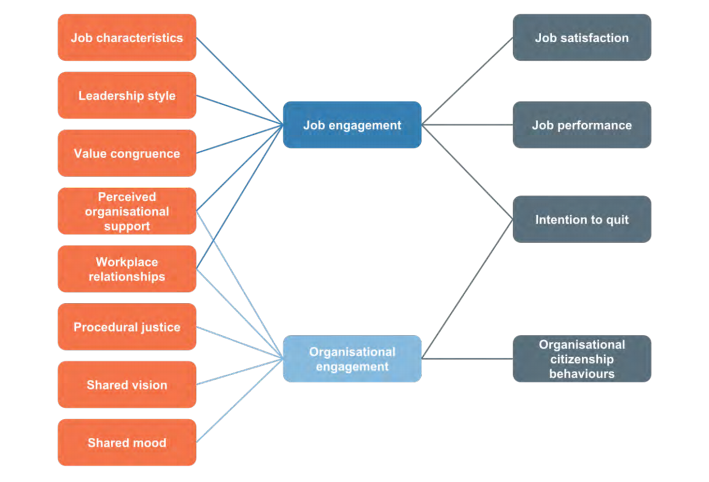 Diagram of Employee Engagement